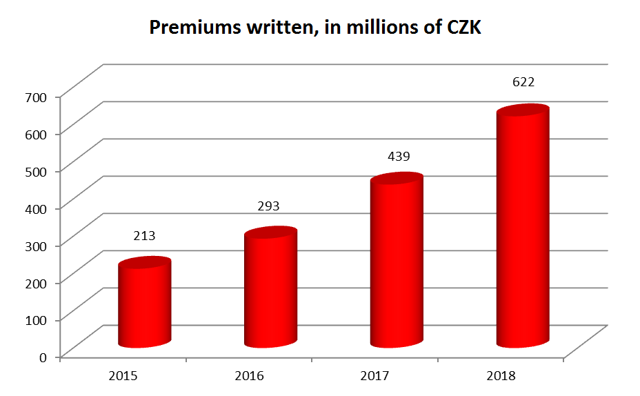 Premiums written, in millions of CZK